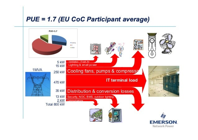 PUE = 1.7 (EU CoC Participant average)PUE = 1.7 (EU CoC Participant average) Cooling fans, pumps  compressors Lighting  sm...