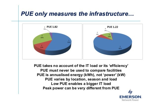 籐Ј PUE only measures the infrastructurePUE only measures the infrastructure PUE takes no account of the IT load or its 'ef...