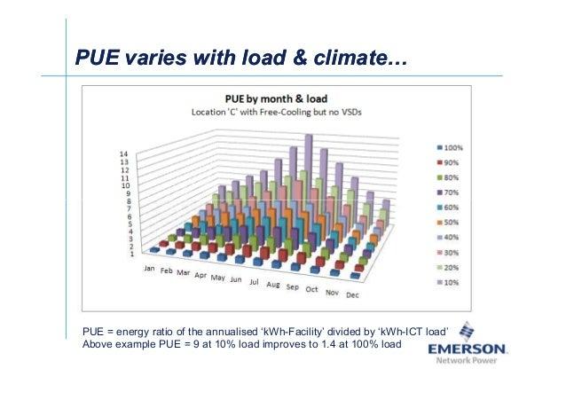 漐Ў PUE varies with load  climatePUE varies with load  climate PUE = energy ratio of the annualised 'kWh-Facility' divided ...