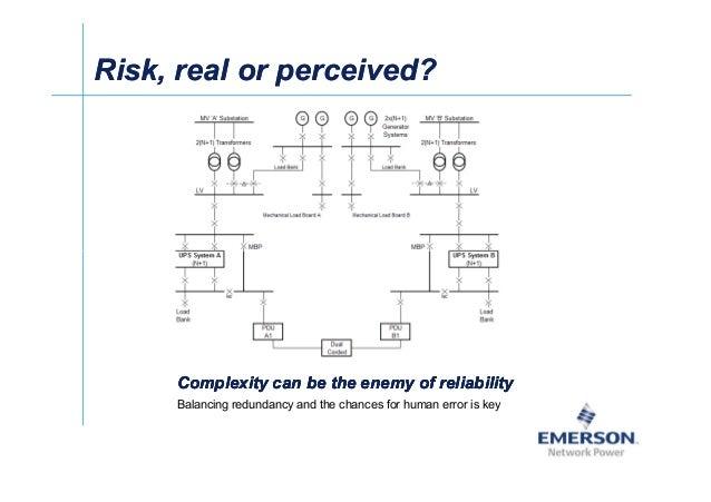 셀Ў Risk, real or perceived?Risk, real or perceived? Complexity can be the enemy of reliabilityComplexity can be the enemy ...