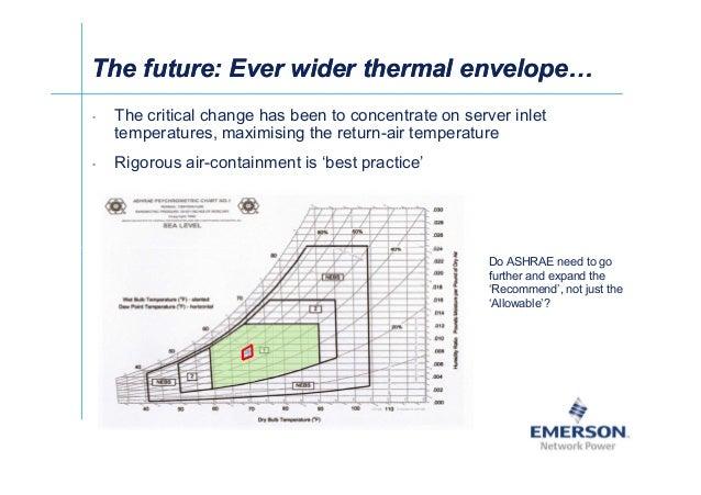 漐Ў The future: Ever wider thermal envelopeThe future: Ever wider thermal envelope • The critical change has been to concen...