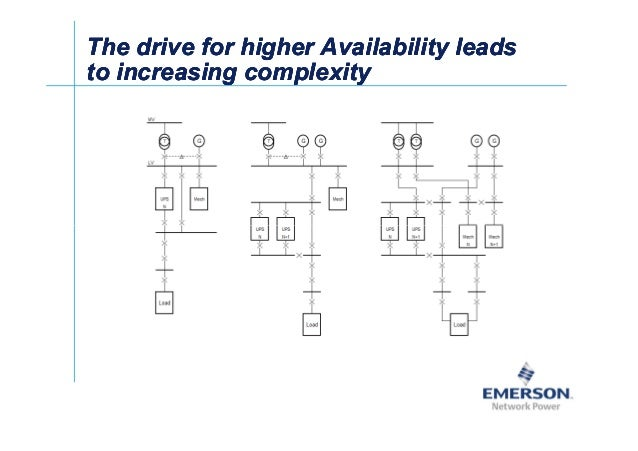 셀Ў The drive for higher Availability leadsThe drive for higher Availability leads to increasing complexityto increasing co...