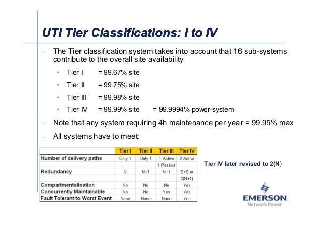 셀Ў UTI Tier Classifications:UTI Tier Classifications: I to IVI to IVUTI Tier Classifications:UTI Tier Classifications: I t...