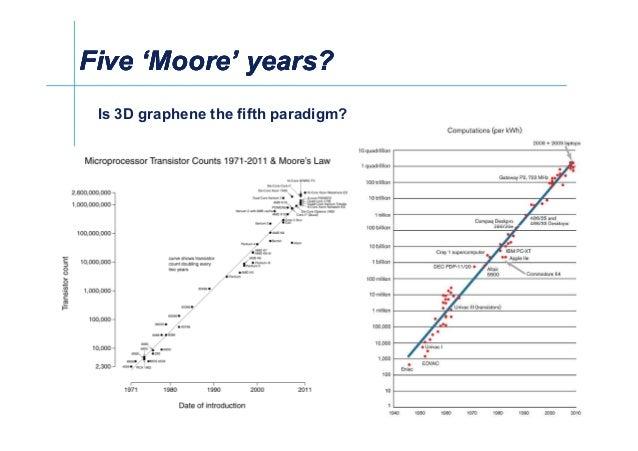 Five 'Moore' years?Five 'Moore' years?Five 'Moore' years?Five 'Moore' years? Is 3D graphene the fifth paradigm?