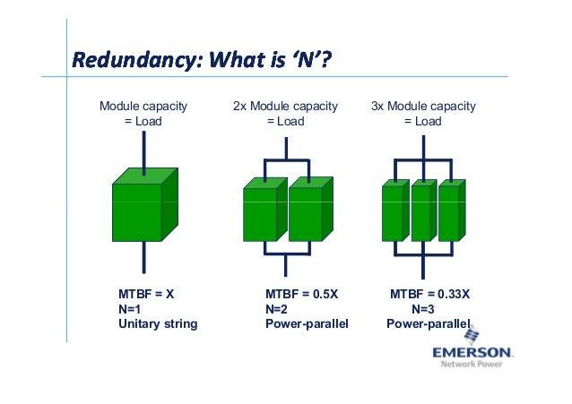 셀Ў Redundancy: What is 'N'?Redundancy: What is 'N'?Redundancy: What is 'N'?Redundancy: What is 'N'? Module capacity = Load...
