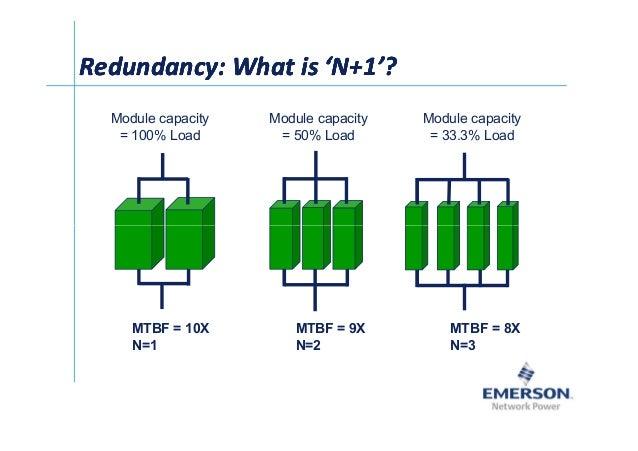 齰Ў Redundancy: What is 'N+1'?Redundancy: What is 'N+1'?Redundancy: What is 'N+1'?Redundancy: What is 'N+1'? Module capacit...