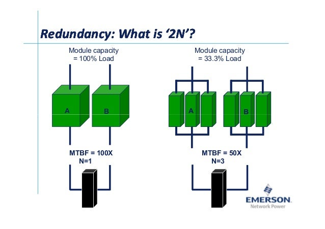 Redundancy: What is '2N'?Redundancy: What is '2N'?Redundancy: What is '2N'?Redundancy: What is '2N'? Module capacity = 100...
