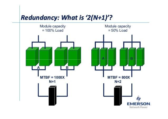 Ў Redundancy: What is '2(N+1)'?Redundancy: What is '2(N+1)'?Redundancy: What is '2(N+1)'?Redundancy: What is '2(N+1)'? Mo...