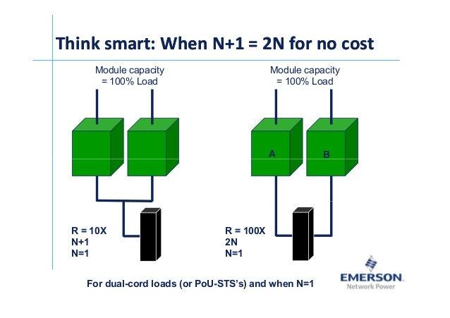 ͪ꺰 Module capacity = 100% Load Think smart: When N+1 = 2N for no costThink smart: When N+1 = 2N for no cost A B Module cap...