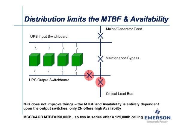 DistributionDistribution limits the MTBF  Availabilitylimits the MTBF  AvailabilityDistributionDistribution limits the MTB...