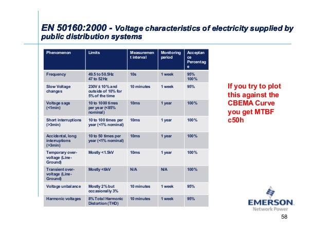 ʀͬ EN 50160:2000EN 50160:2000 -- Voltage characteristics of electricity supplied byVoltage characteristics of electricity ...