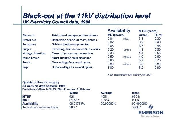 ʀͬ BlackBlack--outout atat the 11kV distribution levelthe 11kV distribution level UK ElectricityUK Electricity Council dat...