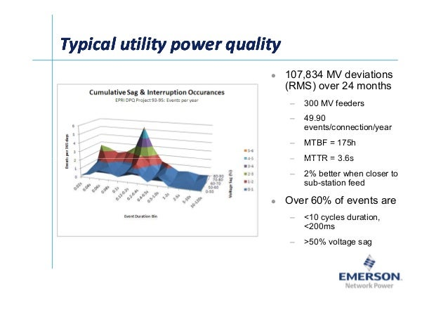 Typical utility power qualityTypical utility power qualityTypical utility power qualityTypical utility power quality 107,8...