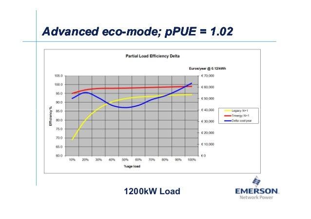 ʀͬ Advanced ecoAdvanced eco--mode; pPUE = 1.02mode; pPUE = 1.02Advanced ecoAdvanced eco--mode; pPUE = 1.02mode; pPUE = 1.0...