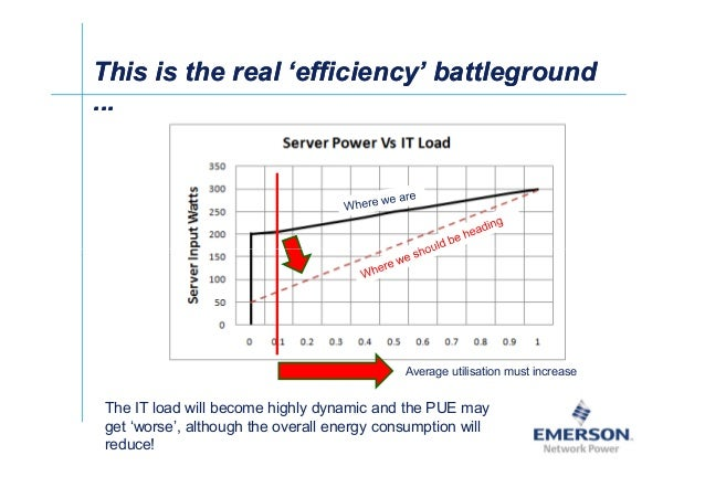 ʀͬ This is the real 'efficiency' battlegroundThis is the real 'efficiency' battleground ...... Average utilisation must in...