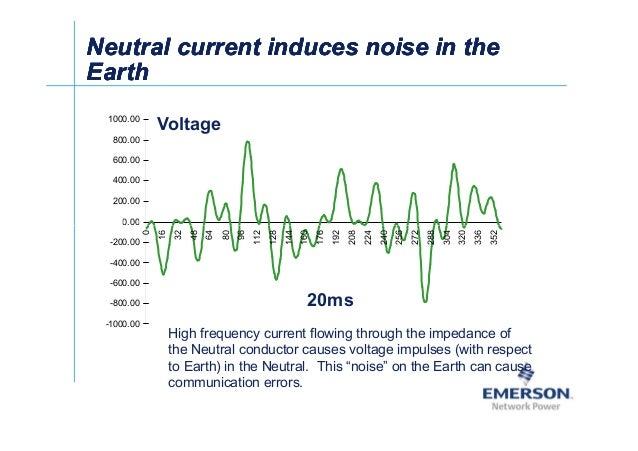 ʀͬ NeutralNeutral current induces noise in thecurrent induces noise in the EarthEarth NeutralNeutral current induces noise...
