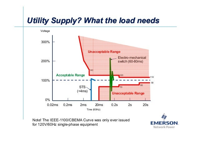 ʀͬ Utility Supply? What the load needsUtility Supply? What the load needsUtility Supply? What the load needsUtility Supply...