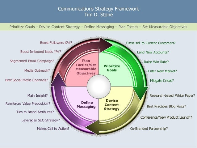 e Communications Strategy Framework Tim D. Stone Prioritize Goals – Devise Content Strategy – Define Messaging – Plan Tact...