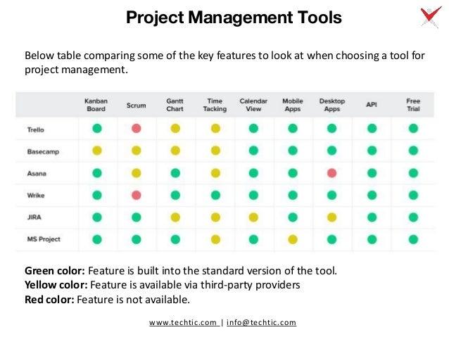 6 Best Project Management Tools Comparison: Jira vs. Trello vs. MS Project vs. Basecamp vs. Asana vs. Wrike Slide 3