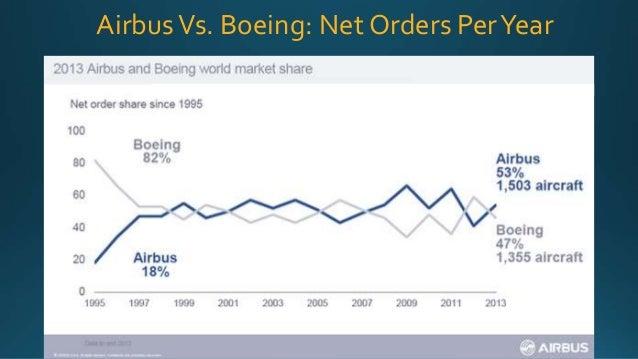 boeing market share 2018
