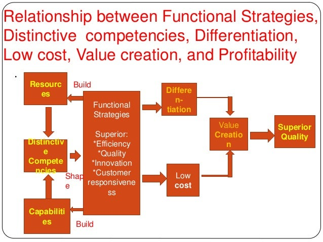 basic strategy at the functional level Practically speaking, only three basic business strategies exist: a cost strategy, a differentiated product or service strategy, and a focus on a niche strategy understanding these strategies is critical to writing a good strategic business plan successful retailers rely on a cost strategy firms .