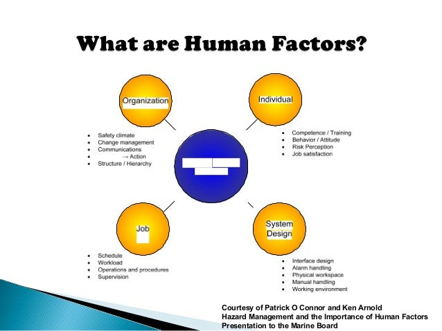 human factors engineering Our proven process to integrate human factors into human factors engineering ( hfe), which has become an increasingly important regulatory requirement.