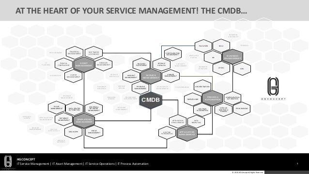 HGConcept-CMDB-Service Design