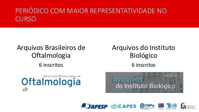 PERIÓDICO COM MAIOR REPRESENTATIVIDADE NO CURSO Arquivos Brasileiros de Oftalmologia 6 inscritos Arquivos do Instituto Bio...