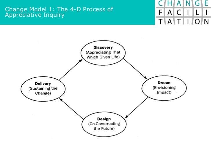 Change Model 1: The 4-D Process of Appreciative Inquiry