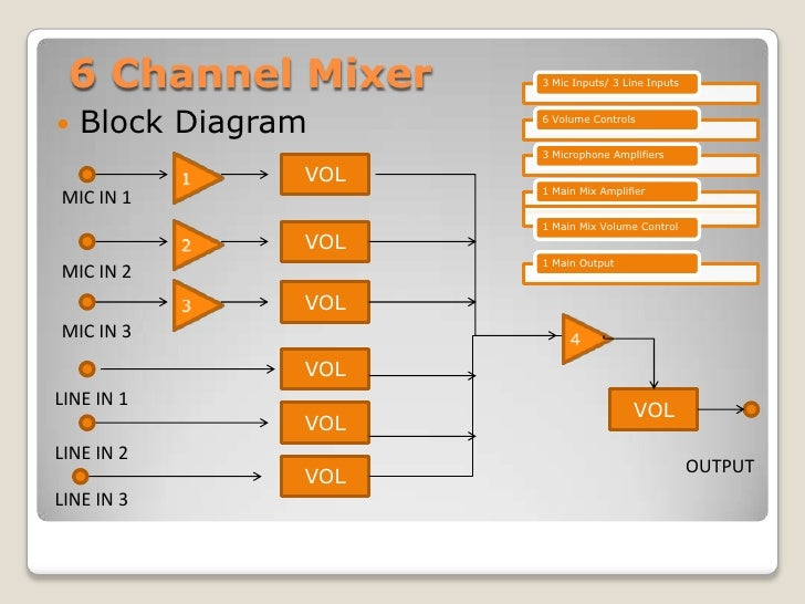 Surprising Circuit Diagram Of 6 Channel Audio Mixer Wiring Diagram Wiring Cloud Mangdienstapotheekhoekschewaardnl