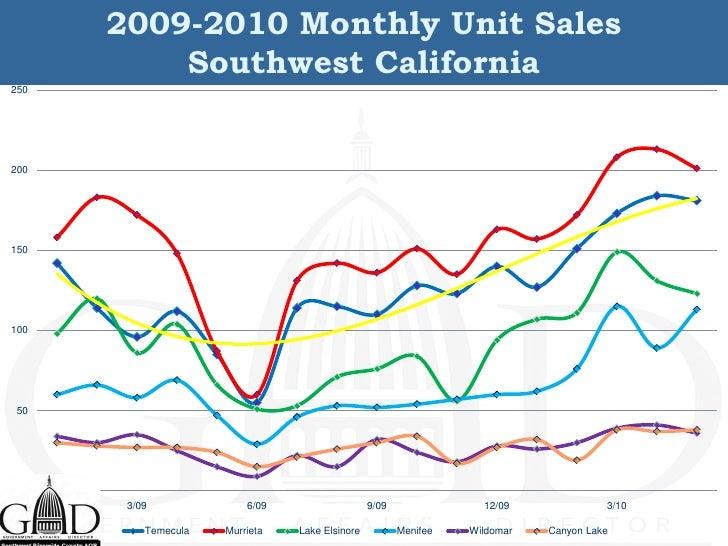 2009-2010 Monthly Unit Sales           Southwest California 250     200     150     100      50       0        3/09       ...