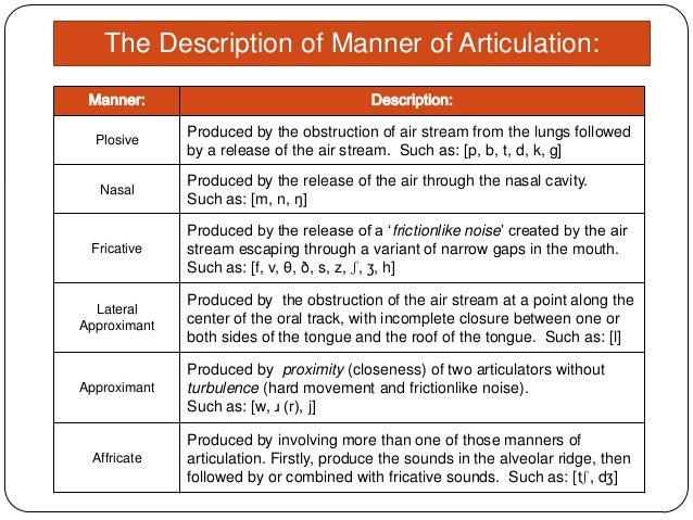 places and manner of articulation in You can't represent a manner graphically because it's a manner, not a thing by  the way, you better think of manner in terms of type of.