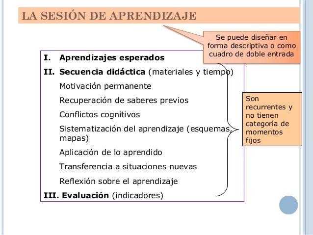 MARCO CURRICULAR MED 2012 • Aprendizajes Básicos • Educación Básica