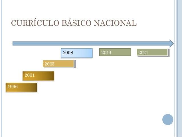 CURRÍCULO BÁSICO NACIONAL 1996 2001 2008 20052005 202120212014