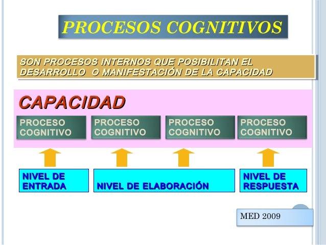 APLICA Capacidad que permite la puesta en práctica de principios o conocimientos en actividades concretas PROCESOS COGNITI...