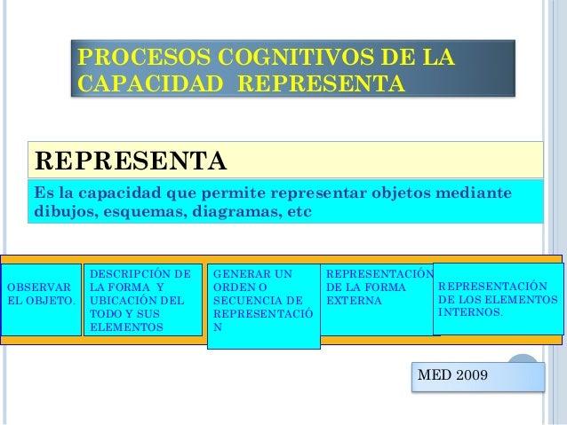 REALIZA Es la capacidad que permite ejecutar un proceso, tarea u operación BUSQUEDA O RECEPCIÓN DE LA INFORMACIÓN (QUÉ, PO...
