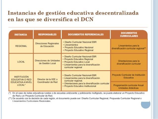 Programación Curricular Anual (PA) Programación Curricular Anual (PA) Proyecto Curricular de Institución Ed. (PCI) Proyect...