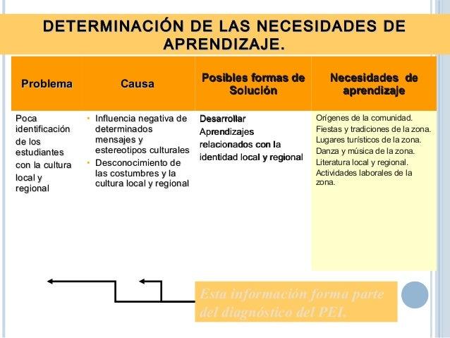 ValoresValores RespetoRespeto ResponsabilidadResponsabilidad LaboriosidadLaboriosidad ACTITUDESACTITUDES Es cortes con sus...