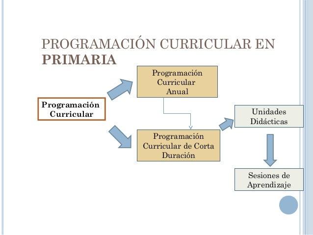PROGRAMACIÓN ANUAL • La Programación Anual es una síntesis de lo que realizará el docente en el grado durante el año escol...