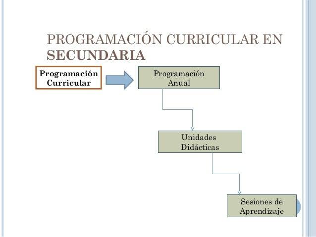 PROGRAMACIÓN ANUAL • Organizar las capacidades a desarrollar en el grado. • Priorizar los valores y actitudes • Priorizar ...