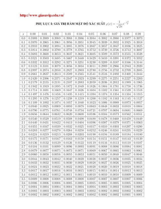 ØØÔ »»ÛÛÛº ×ÙÚ Ôº ÙºÚÒ» È  Ð  Á ô ØÖ ñÑ Ñ Ø Üô  ×Ù Ø ϕ(x) = 1 √ 2π e− x2 2 x 0.00 0.01 0.02 0.03 0.04 0.05 0.06 0.07 0.08 ...