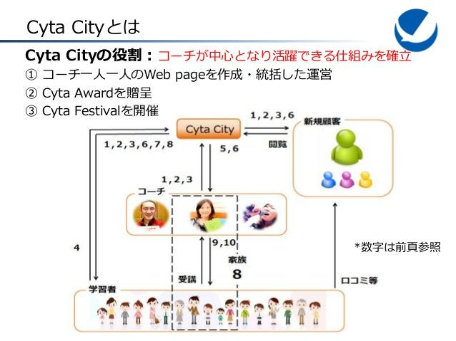 Cyta Cityとは Cyta Cityの役割:コーチが中心となり活躍できる仕組みを確立 ① コーチ一人一人のWeb pageを作成・統括した運営 ② Cyta Awardを贈呈 ③ Cyta Festivalを開催  *数字は前頁参照
