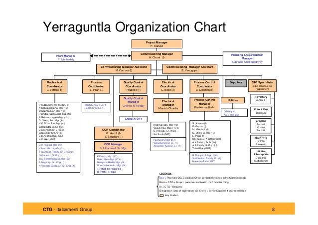 Ygl Commissioning Org Chart