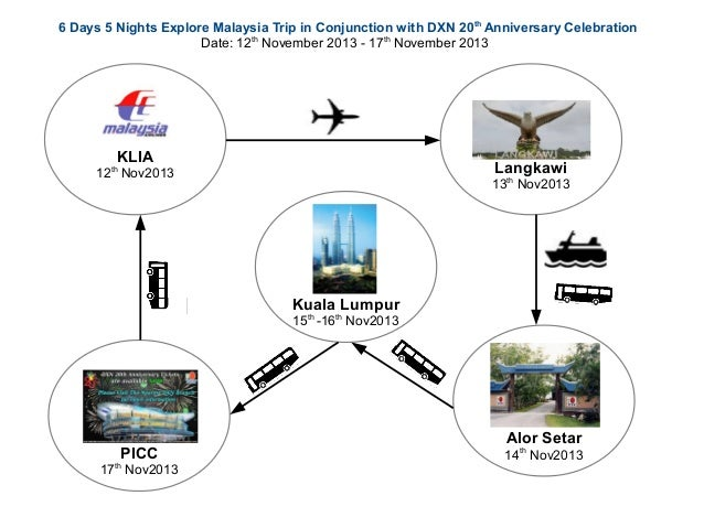 6 Days 5 Nights Explore Malaysia Trip in Conjunction with DXN 20 th Anniversary Celebration Date: 12th November 2013 - 17t...