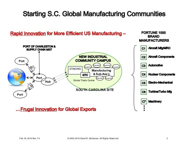 Feb 18, 2014 Rev 7-3 © 2002-2014 David R. Eshleman. All Rights Reserved Starting S.C. Global Manufacturing Communities C1 ...