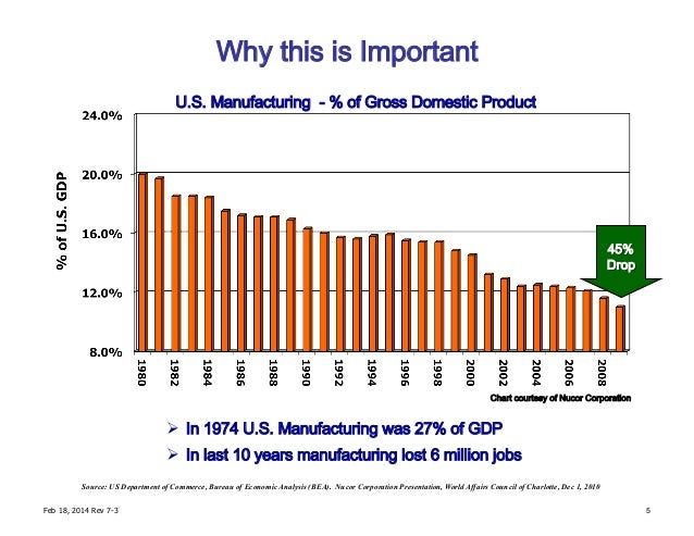 Why this is Important Source: US Department of Commerce, Bureau of Economic Analysis (BEA). Nucor Corporation Presentation...