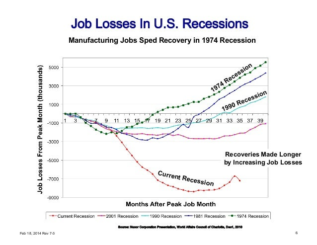 6 Job Losses In U.S. Recessions Source: Nucor Corporation Presentation, World Affairs Council of Charlotte, Dec1, 2010 Man...