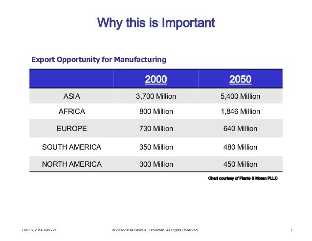 Why this is Important 2000 2050 ASIA 3,700 Million 5,400 Million AFRICA 800 Million 1,846 Million EUROPE 730 Million 640 M...
