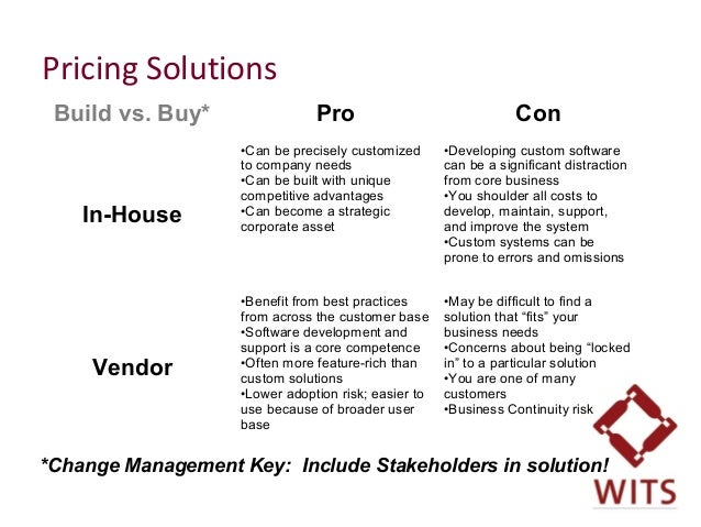 Pricing Solutions Build vs. Buy* Pro Con In-House •Can be precisely customized to company needs •Can be built with unique ...