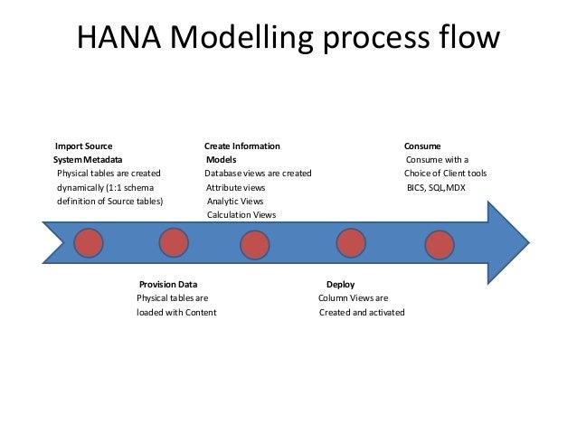 Hana Modelling Process Flow